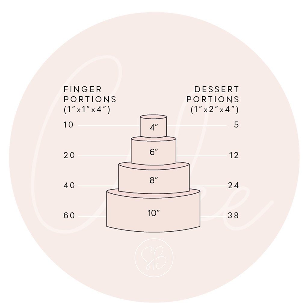 How many people does a wedding cake feed, diagram by Scrumptious Bakes